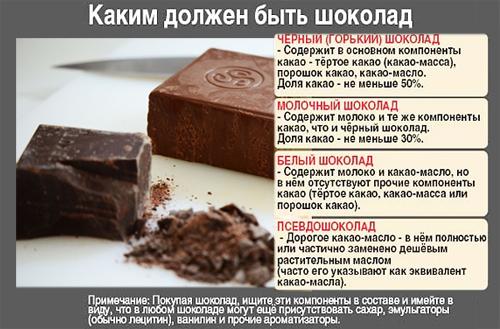 Каким должен быть шоколад