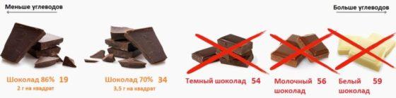 Можно ли шоколад на кето диете