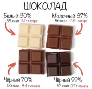 Содержание сахара в разных видах шоколада