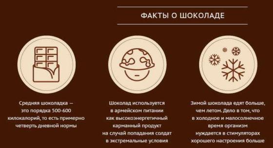 Факты о шоколаде диета